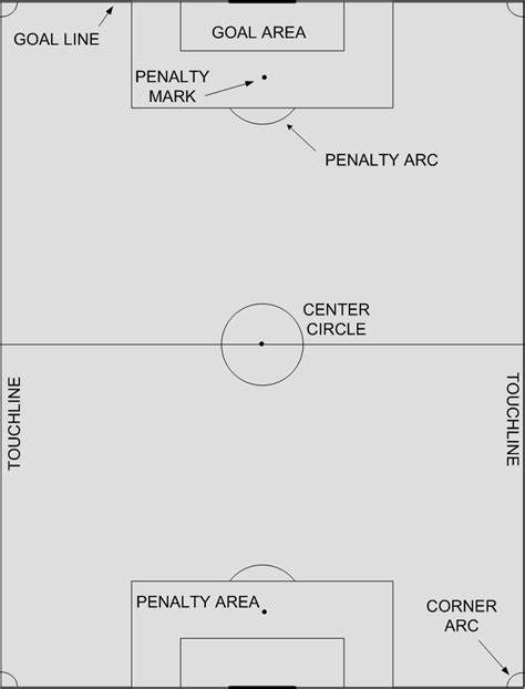 Soccer Field Terms - A Basic Reference Guide