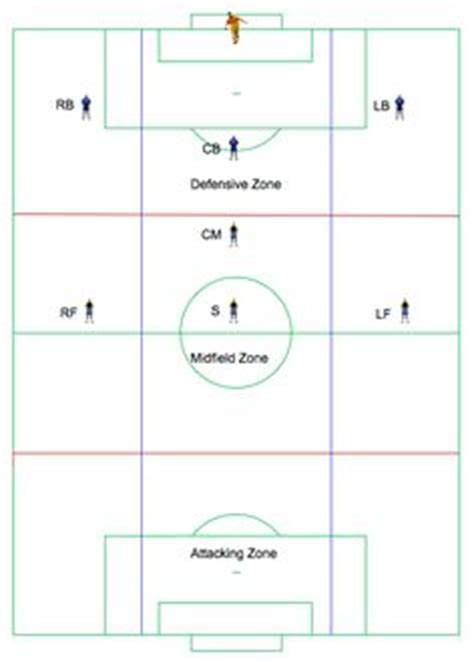 Soccer Field Terms   A Basic Reference Guide | party ideas ...