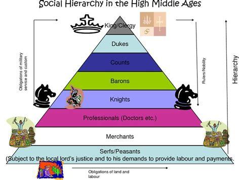 Social hierarchy   15. THE EMPEROR   Pinterest   Search ...