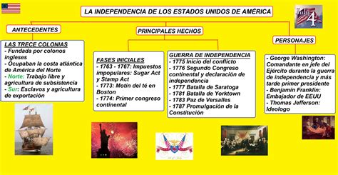 Social Site: Independencia de Estados Unidos de América
