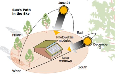 Solar home – Incorporating passive solar and active solar ...