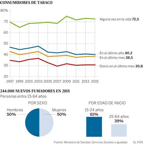 Solo Canarias y Cataluña financian los fármacos para dejar ...