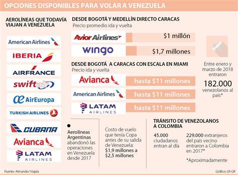 Solo hay dos aerolíneas con vuelos directos a Caracas ...