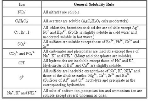 Solubility Chart General solubity rules table | MCAT ...