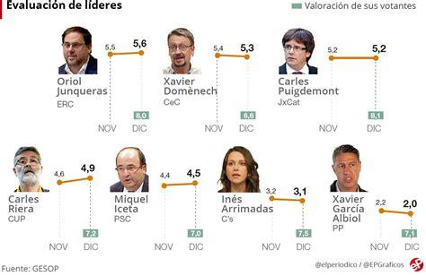 Sondeo elecciones Cataluña: El independentismo prefiere a ...