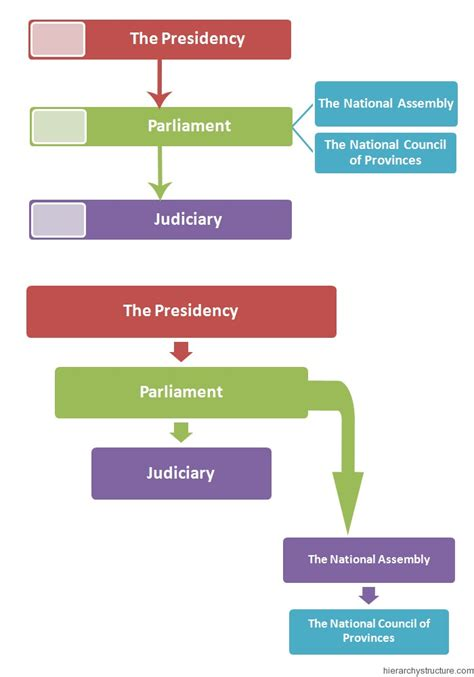 South Africa Political Structure Hierarchy | Hierarchy ...