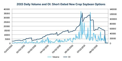South American SDNC Soybean Options   CME Group