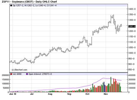 soybean chart jan 11 – RealAgriculture