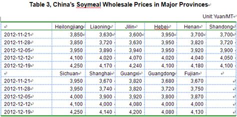 Soybean meal price   frudgereport363.web.fc2.com