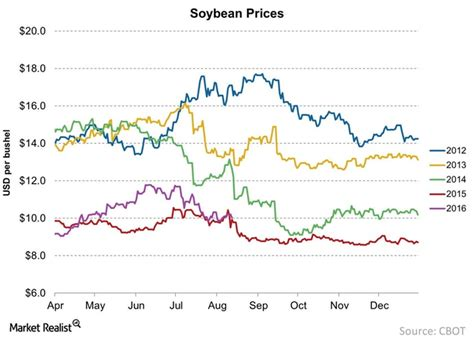 Soybean Prices Take a Dive in August 2016   Market Realist