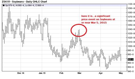 Soybeans and McWhirter Astrology