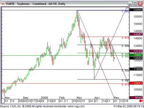Soybeans Futures – Sell! | FuturesTechs Blog