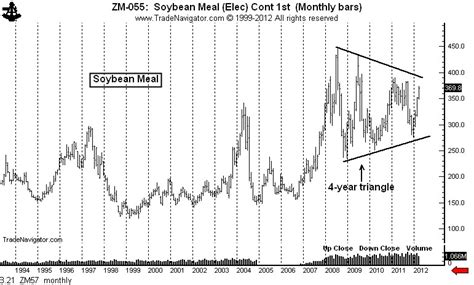 Soybeans meal prices   durdgereport685.web.fc2.com