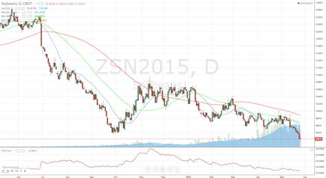 Soybeans: Will the Free Fall Continue?   IASG