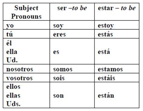 Spanish grammar ser vs estar   Spanish lessons in Chicago