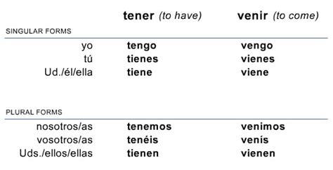 Spanish I - Español I: March 2013