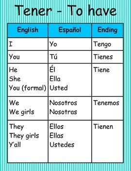 Spanish Irregular Verb Conjugation Wall Posters by ...
