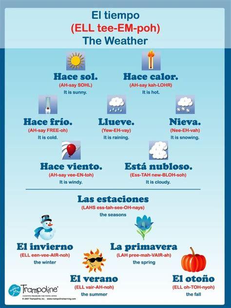 Spanish Weather Poster | Weather Theme | Pinterest ...