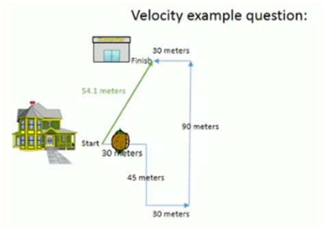 Speed and Velocity: Difference and Examples - Video ...