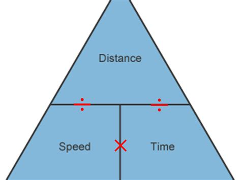 Speed, Distance, Time activity. by tomflowers30 - Teaching ...