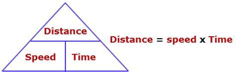 Speed Distance Time Formula, Speed Distance Time Equation ...