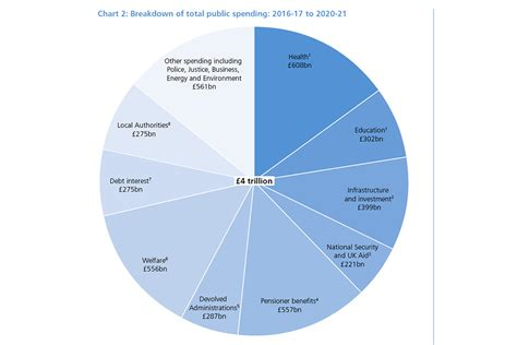 Spending review and autumn statement 2015 - GOV.UK
