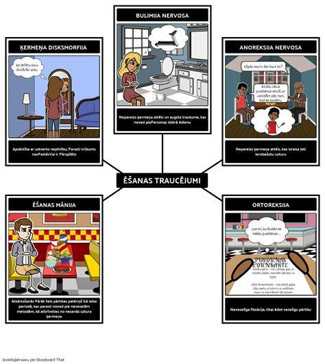 Ēšanas Traucējumu Piemēri Storyboard by lv examples