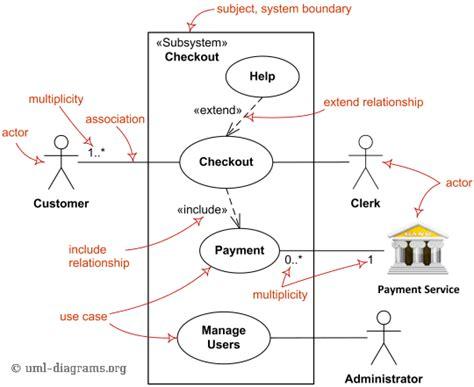مهندسی نیازمندیها- نمودار موردکاربرد