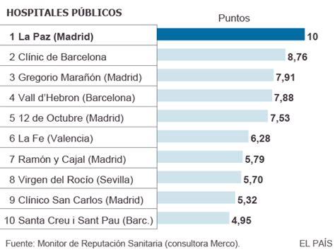 スペインの経済ニュースや社会ニュース, : 最高のスペイン語の病院  最高の定評のある病院のリストをトッピング平和と ...