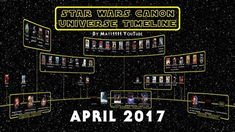 Star Wars Canon Universe Timeline  April 2017    YouTube