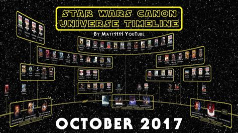 Star Wars Canon Universe Timeline (October 2017) - YouTube