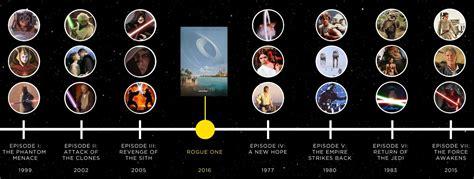Star Wars: ¿cuál es el orden correcto para ver la saga ...