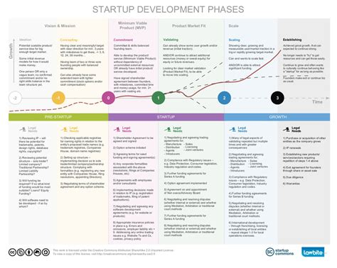 Startup Key Stages for Legal Services - Startup Commons