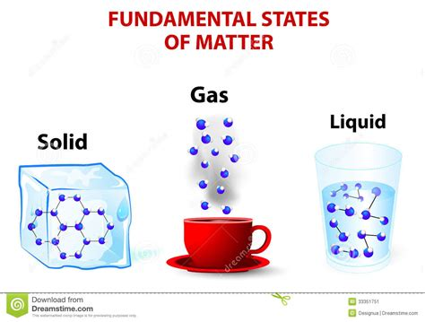 states of matter picture cards | Matter Solid-Liquid Gas ...
