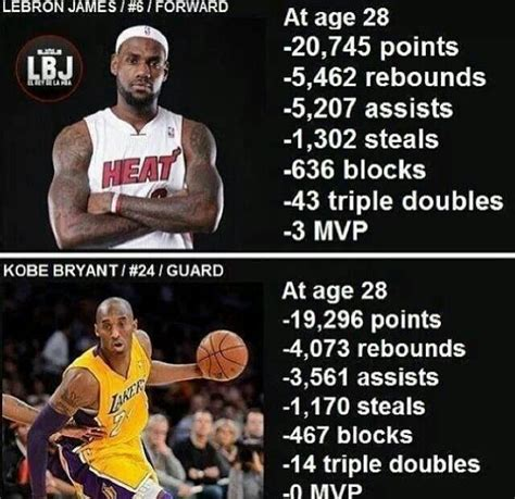 Stats LeBron vs Kobe | LEBRON JAMES | Pinterest | Kobe ...