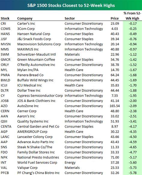 Stocks Closest to 52-Week Highs   Seeking Alpha