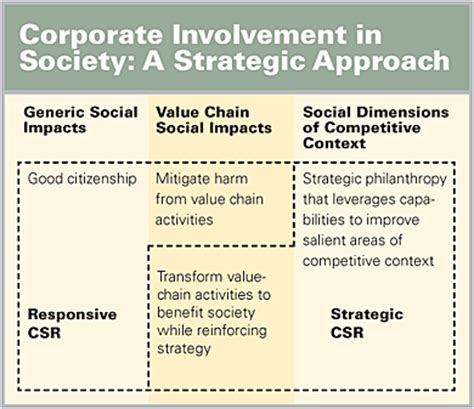 Strategy and Society: The Link Between Competitive ...
