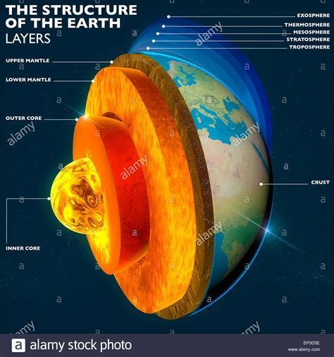 Structure of the Earth. Earth s core, section layers earth ...