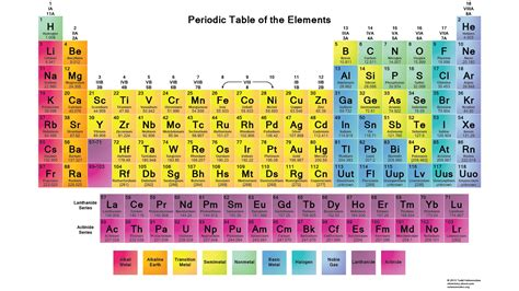 Study at home : Periodic table