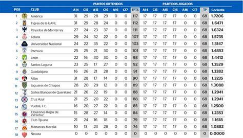 Sub 15   Página Oficial de la Liga del Fútbol Profesional ...
