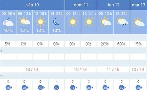 Subida leve de temperaturas y sol para este fin de semana