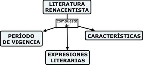 SUBMAPA LITERATURA RENACENTISTA