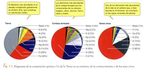 SUEÑOS DE AULA Agatá.net: BIOELEMENTOS