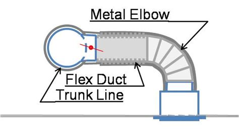 Sufficient Cavity Space for Flex Ducts | Building America ...