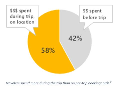 Summer travelers are mobile and local - Bing Ads