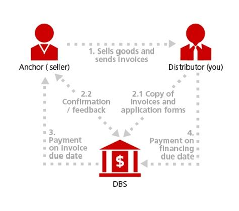 Supply Chain Financing, Trade Products | DBS Corporate Banking