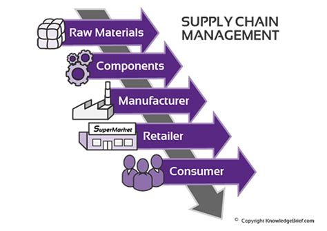 Supply Chain Management and Logistical Consulting   SBA ...