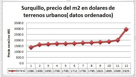 Surquillo, precio del terreno urbano en metros cuadrados ...