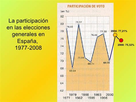 T. 11 elecciones y alternancia gobiernos 1978-2006