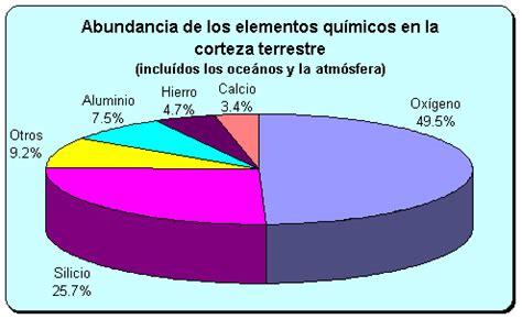 [T! Academico] Tabla periódica - Apuntes y Monografías ...